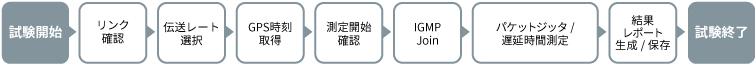 アンリツMT1000A、パケットジッタ、パケット平均遅延時間測定シナリオ例(加入者宅側)