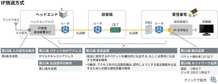 IP放送方式