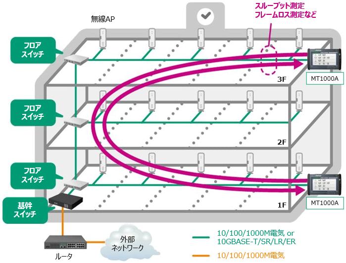 GIGAスクール構想、校内LAN ネットワーク測定例