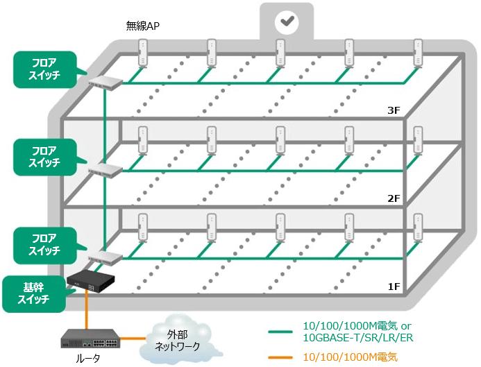 GIGAスクール構想、校内LAN ネットワーク構成例