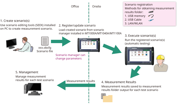 Automated testing workflow