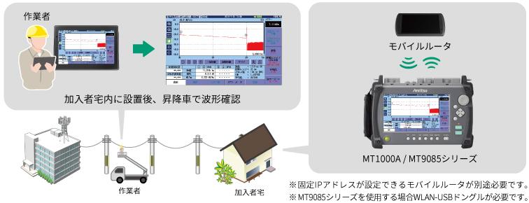 OTDR、イーサネット測定、宅内に設置後、昇降車で波形確認