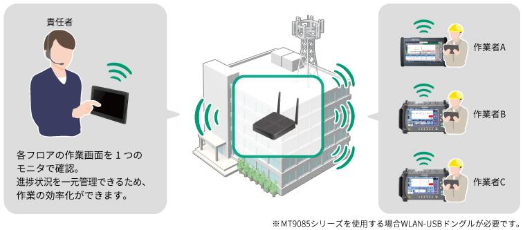 OTDR、イーサネット測定、進捗一元管理、作業効率化