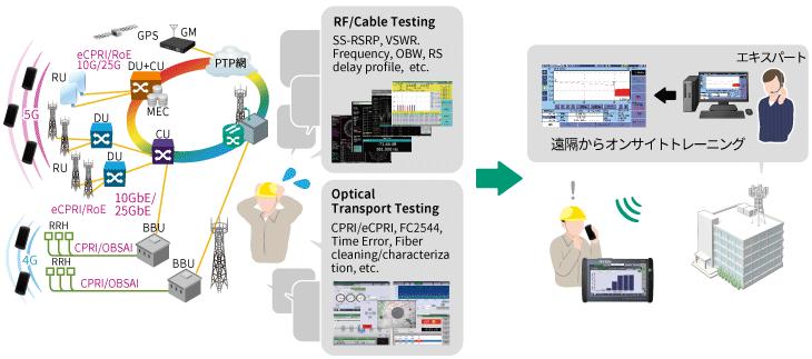 アンリツMT1000A、多様化する試験作業のオンサイトトレーニング