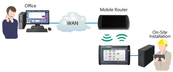 Anritsu MT1000A, Easy Outside Connections using Site Over Remote Access (SORA)