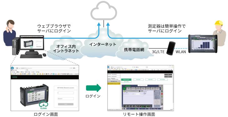 アンリツMT1000A、MX109020A Site Over Remote Accessで、どこにいても、測定器を簡単リモート操作