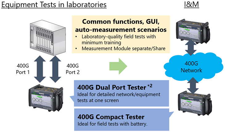 MT1040A, All-in-One, Dual Port Measurement at One Screen