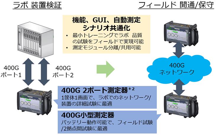 2ポート測定を1筐体1画面で提供