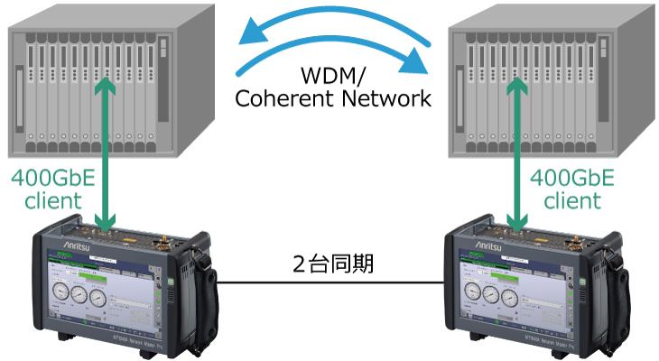 MT1040Aを2台同期させることで、400Gクライアント回線やラボでの400G装置の評価が可能