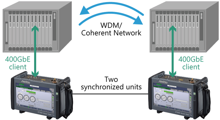 synchronizing two MT1040A units supports evaluation of 400G devices on client lines and in the laboratory.