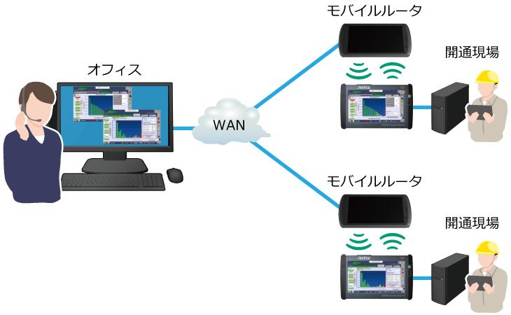 MT1040AはMX109020Aを利用したリモート操作ができます。