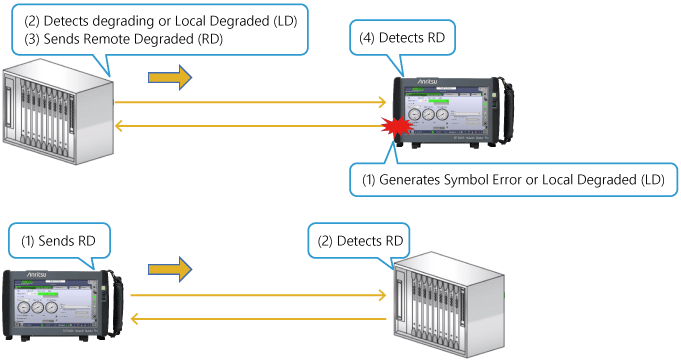 400G Degraded SER Evaluation