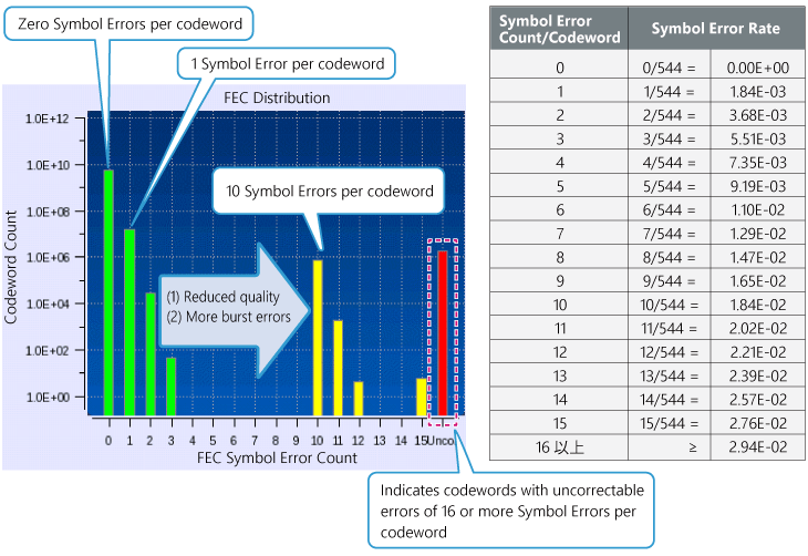 400G Ethernet, FEC Distribution