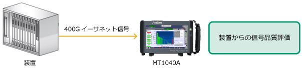 装置からの信号品質評価