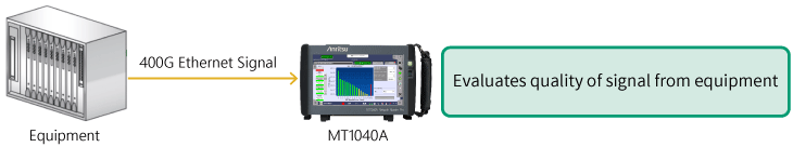 400G Ethernet, Evaluates quality of signal from equipment