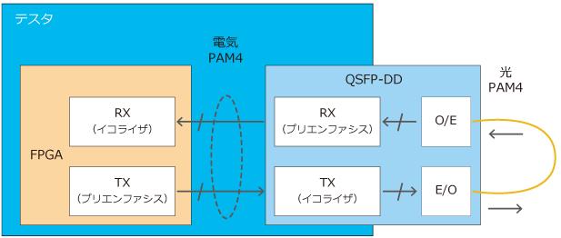 FEC分析、信号品質評価