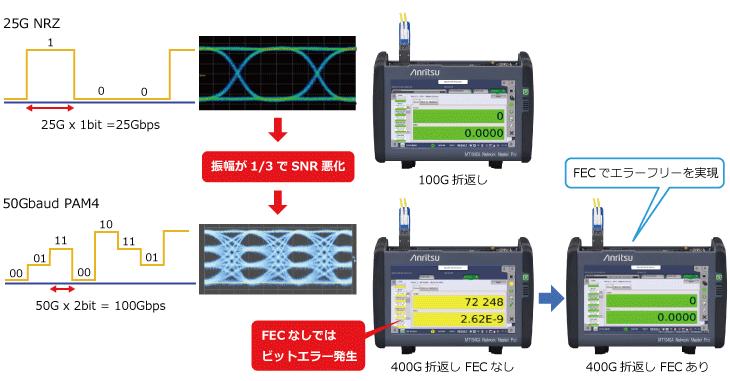 アンリツ、ネットワークマスタプロMT1040A、400GイーサネットとPAM4