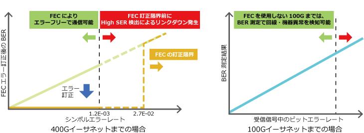 アンリツ、ネットワークマスタプロMT1040A、400Gイーサネット通信におけるエラーの影響
