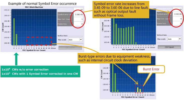 Anritsu Network Master Pro MT1040A, Error Measurement at 400G Ethernet Communications