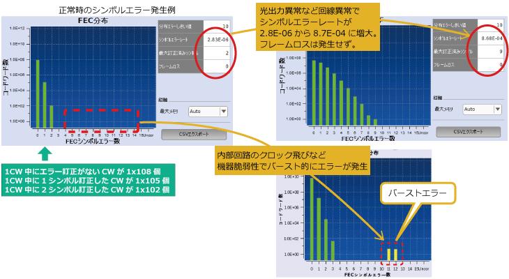 アンリツ、ネットワークマスタプロMT1040A、400Gイーサネット通信におけるエラー測定