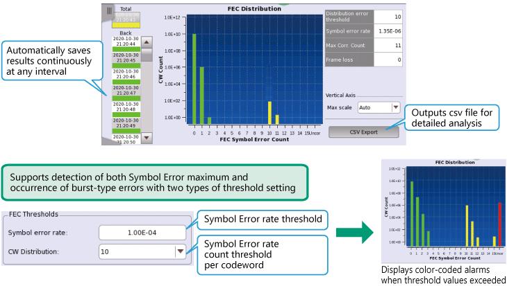 Anritsu Network Master Pro MT1040A,  FEC Symbol Error Measurement