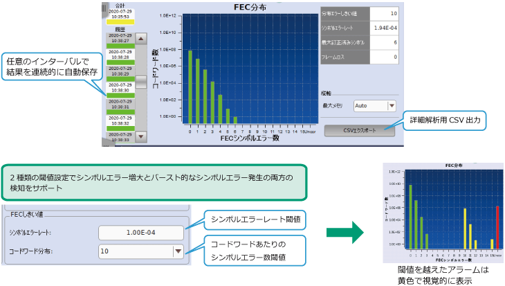 アンリツ、ネットワークマスタプロMT1040A、MT1040AのFECシンボルエラー測定