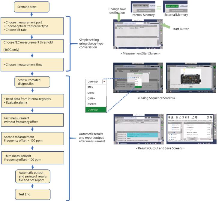 Anritsu Network Master Pro MT1040A, FEC Measurement Using MT1040A Automatic Test Tools