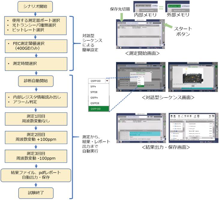 アンリツ、ネットワークマスタプロMT1040A、MT1040A 自動試験ツールを使用したFEC測定