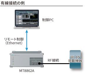 有線接続によるWLAN搭載機器のRF送受信測定