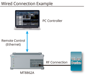 Wired Connection Example