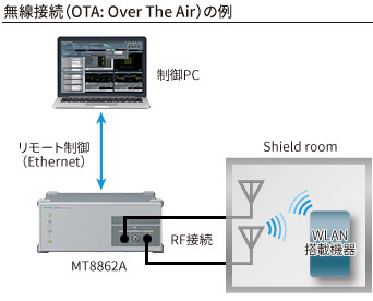 無線接続によるWLAN搭載機器のRF送受信測定