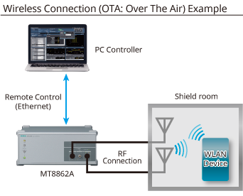 Wireless Connection (OTA: Over The Air) Example