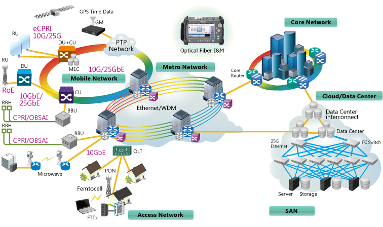 MT9085 Series, From Core and Metro Networks to Mobile, FTTH, and Data Centers