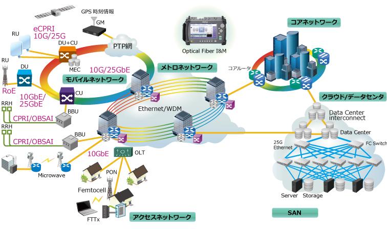 MT9085シリーズ、コア・メトロはもちろん、モバイル・FTTH・データセンターまで