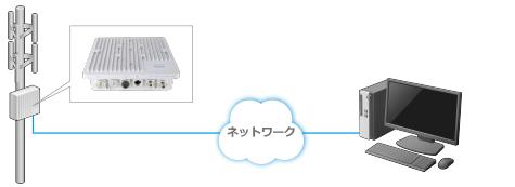 防水・防塵 リモートスペクトラムモニタ MS27102Aの図
