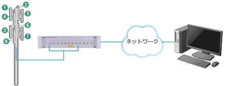 多ポートタイプ 12ポート(最大24ポート) リモートスペクトラムモニタ MS27103Aの図