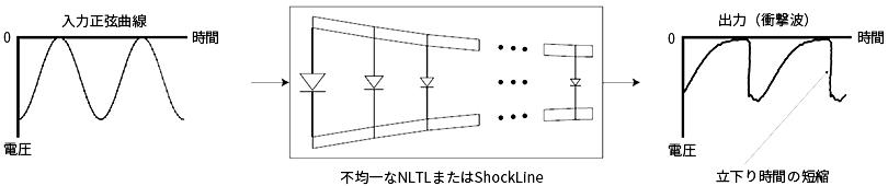 NLTLの概略図