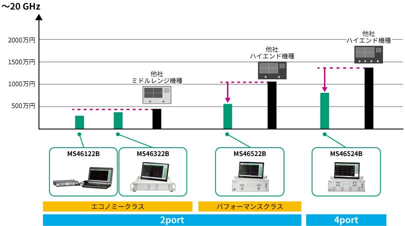 周波数と価格のポジショニング表 ~20GHz