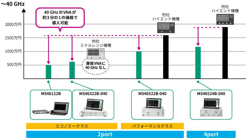 周波数と価格のポジショニング表 ~40GHz、40GHzのVNAが約3分の1の価格で導入可能