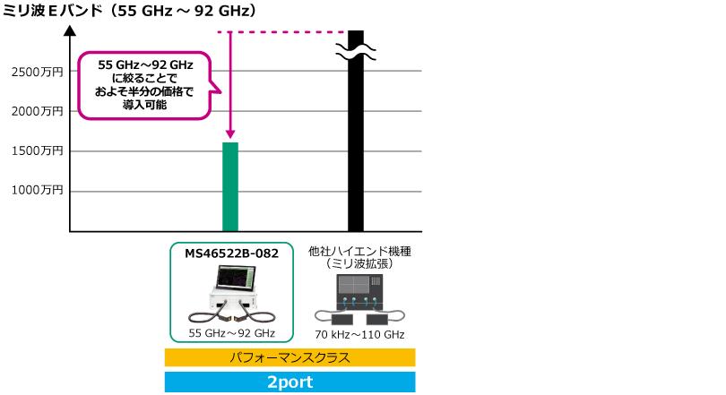 周波数と価格のポジショニング表 ミリ波Eバンド(55GHz~92GHz)、55GHz~92GHzに絞ることでおよそ半分の価格で導入可能