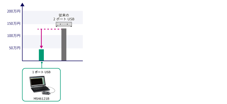 1ポートUSB VNAと従来の2ポートUSB VNAの比較