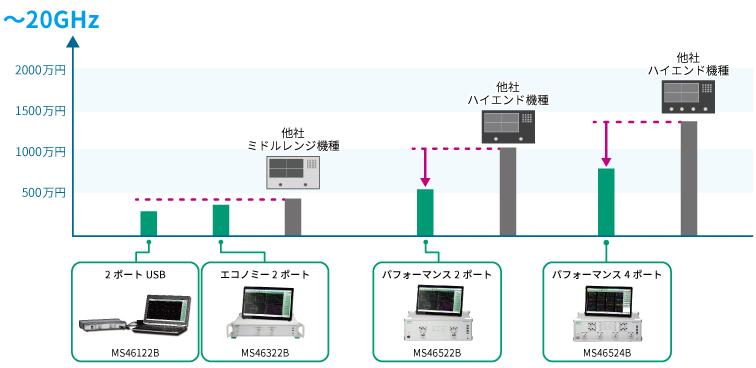 周波数と価格のポジショニング ~20 GHz