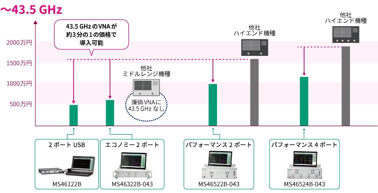 周波数と価格のポジショニング ~43.5 GHz