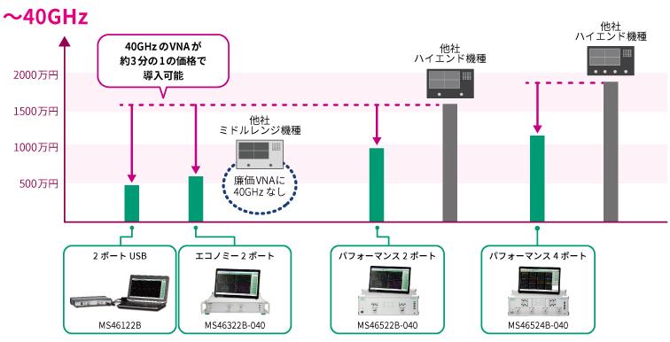 周波数と価格のポジショニング ~40 GHz