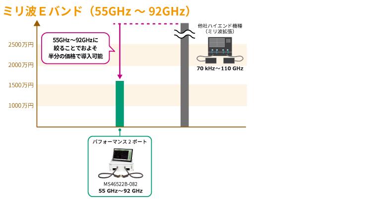 周波数と価格のポジショニング ミリ波Eバンド(55 GHz~92 GHz)