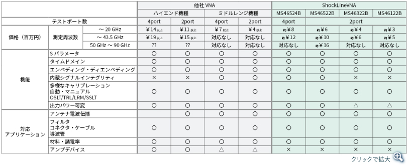 他社VNA(ハイエンド機種/ミドルレンジ機種)とShockLineVNAの、テストポート数、価格、対応アプリケーション、機能(Sパラメータ、タイムドメインなど)の比較表