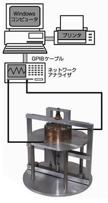 摂動方式空洞共振器法