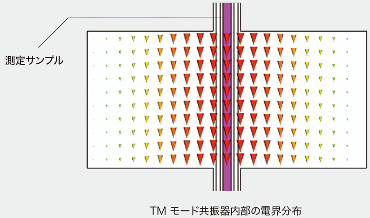 TMモードの特徴