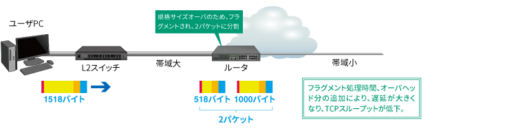 ① エンドツーエンドの通信区間の一部で回線帯域が制限される区間が存在する場合