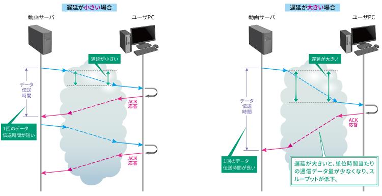 ② エンドツーエンドの通信区間のスイッチ、ルータなどの伝送機器あるいは通信ルートにより、遅延が大きい場合